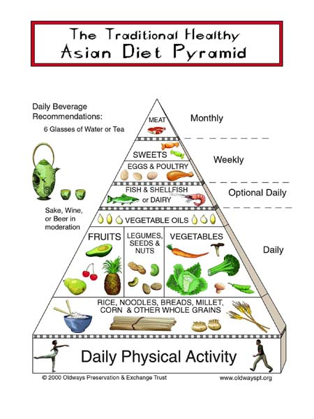 asian_diet_pyramid.jpg
